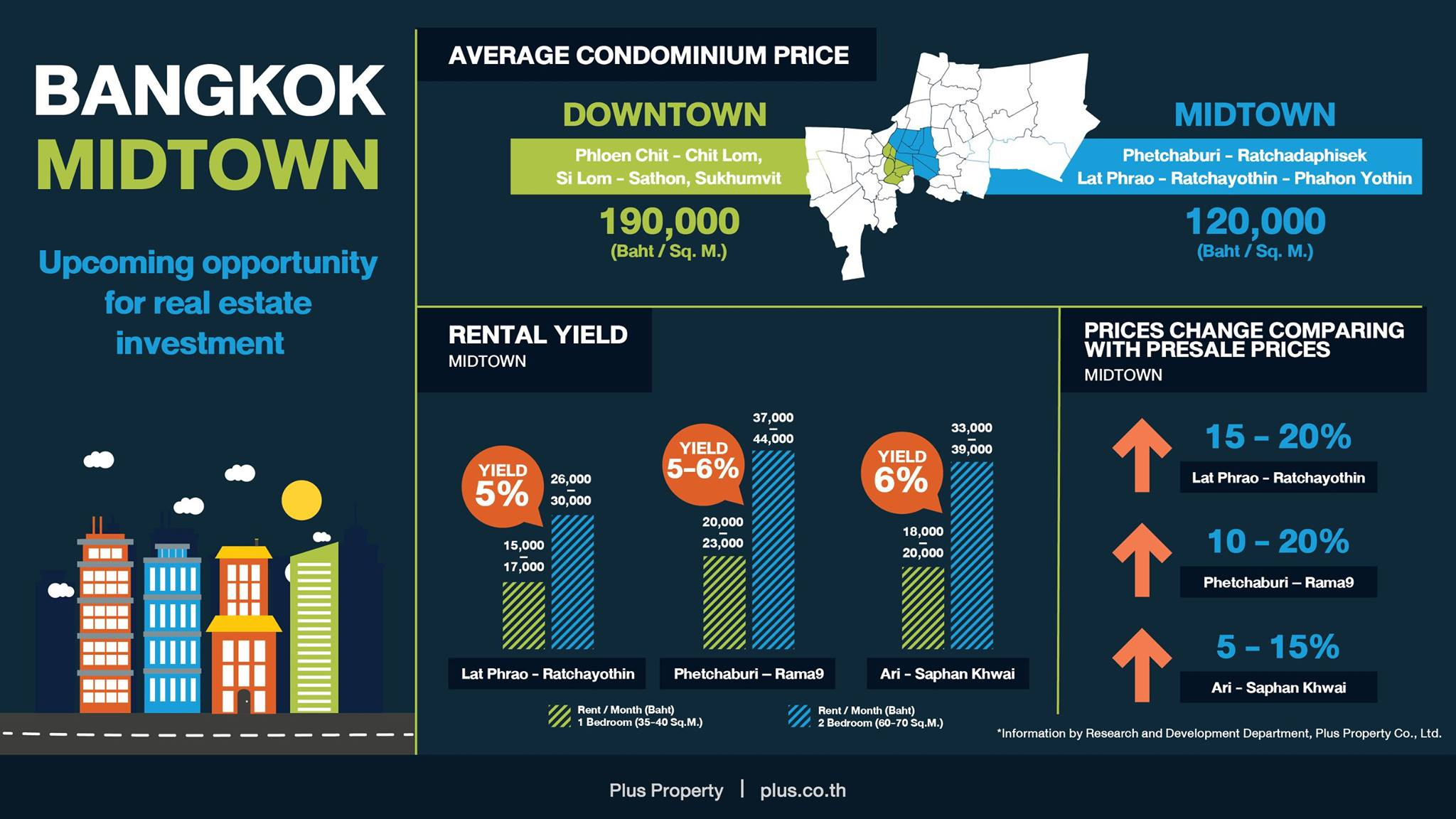 bangkok-midtown-infographic