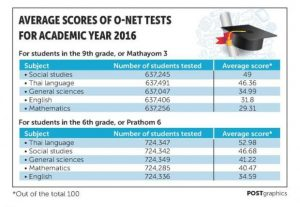 Thai students' poor test results